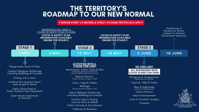 The Territory's Roadmap to the New Normal